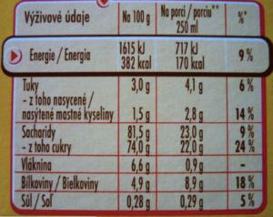 Etiketa výrobku - Energie: tuky, sacharidy, vlákninu, bílkoviny a sůl.